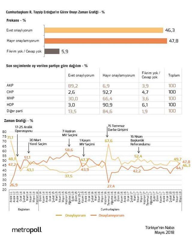 Selahattin Demirtaş anket açıkladı! İşte 24 Haziran seçim sonuçlarına ilişkin son anket sonucu