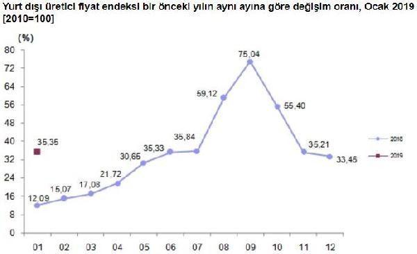 Türkiye İstatistik Kurumu Tüketici Güven Endeksini Açıkladı
