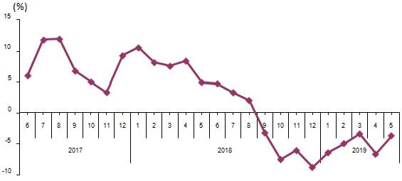 Perakende satışlarda büyük düşüş