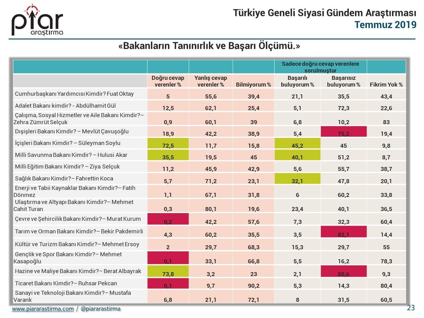 Yurttaşın yüzde 90'ı Berat Albayrak'tan şikayetçi