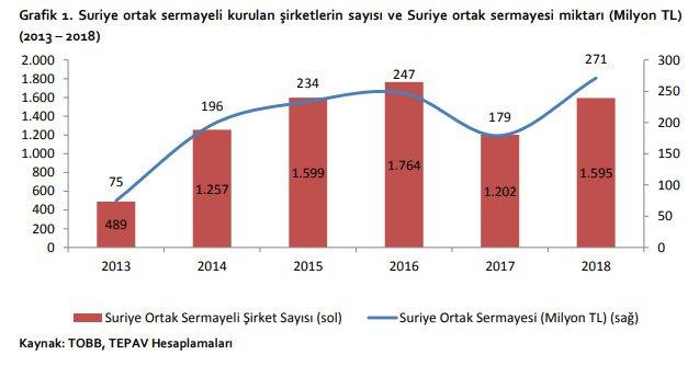 Türkler kapatıyor, Suriyeliler açıyor: Ayda 50 şirket kuruyorlar