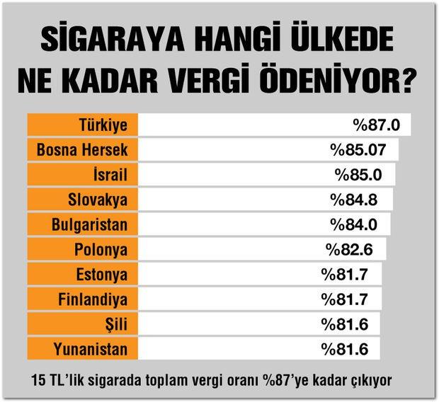 Türkiye'nin sigara vergisinde dünya sıralaması belli oldu