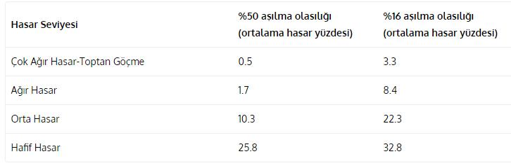İstanbul depreminde hangi ilçeler daha riskli, hasarın boyutu ne olacak?