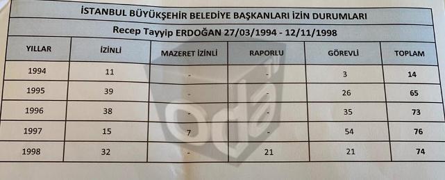İşte Erdoğan'ın İBB Başkanıyken yaptığı tatiller