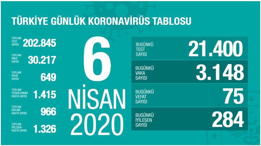 Türkiye'de koronavirüsten vefat edenlerin sayısı 649 oldu