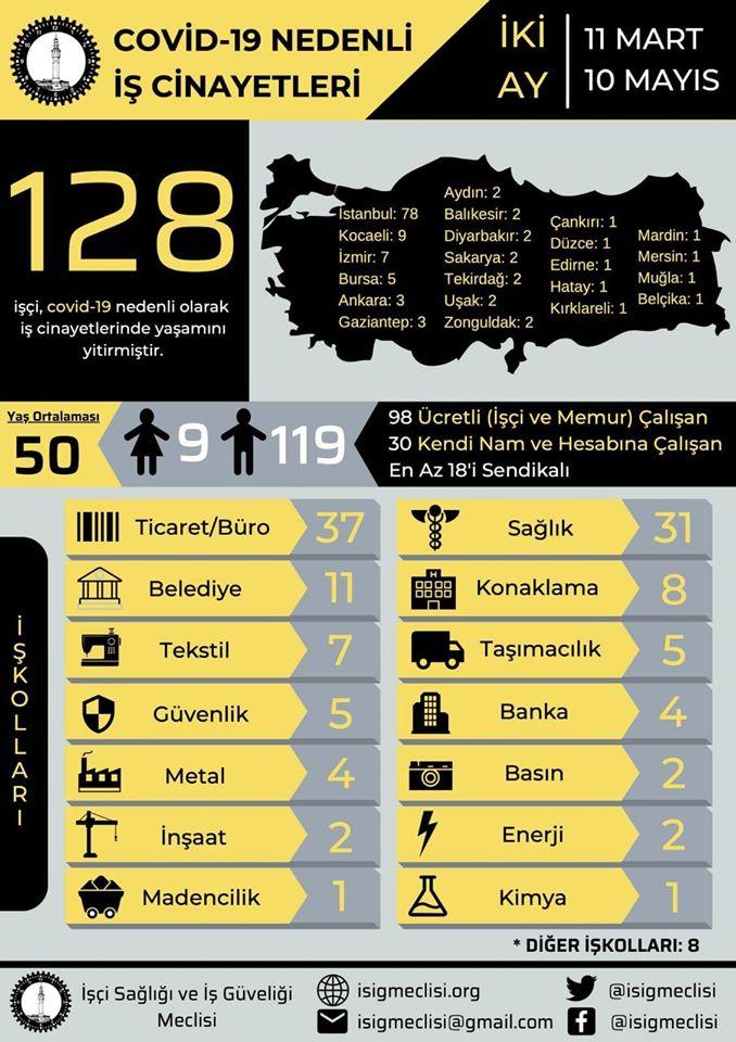 İzmir'de koronavirüsten kaç işçi can verdi?